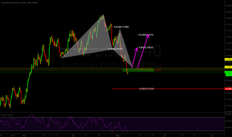 AUDUSD: Butterfly Bullish