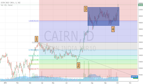 CAIRN: Cairn given breakout today