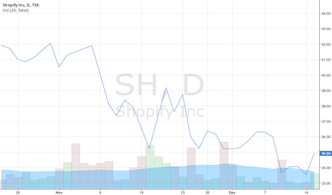 SH: Shopify Stock Prices