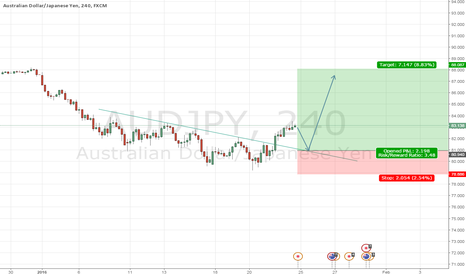 AUDJPY: Inverted head & shoulders