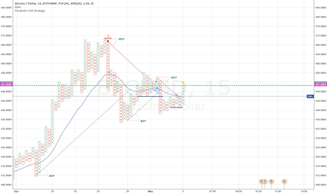 BTCUSD: BTC bouncing on the verge?