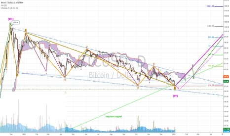 BTCUSD: End of 2014 Bear Market Prediction (update)