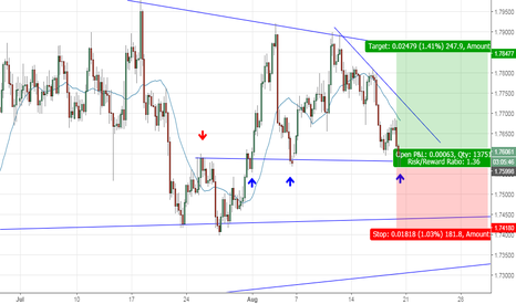 GBPNZD: range trading