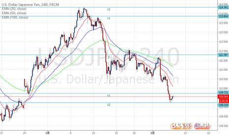 USDJPY: ドル円 S2で反応