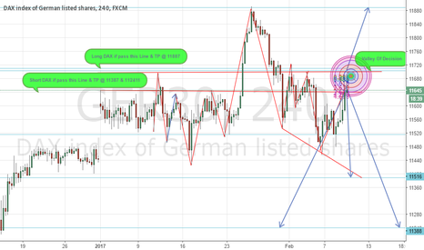 GER30: DAX In Valley Of  Decision