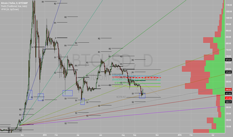 BTCUSD: Price squares and reverses off gann angle and historical support