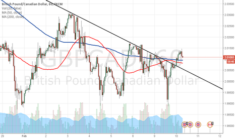 GBPCAD: Forex Market Analysis and Trading Tips - GBP/CAD - 10th Feb 2016