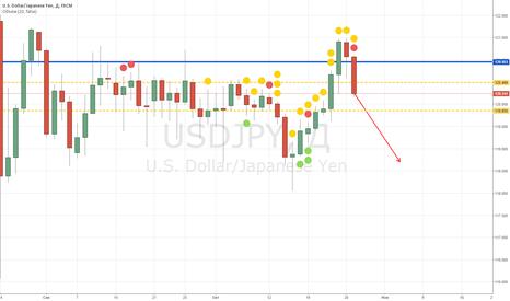 USDJPY: USD/JPY sell