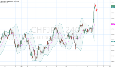 CHFJPY: CHFJPY SHORT CHANCE IDEA