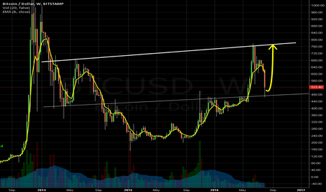 BTCUSD: Fast Action