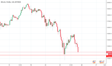 BTCUSD: bottom will be around $11200
