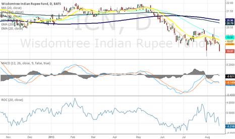 ICN: Sell rupee