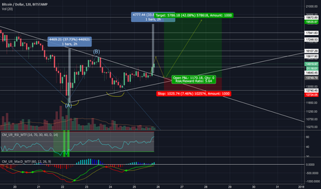 BTCUSD: BTCUSD Symmetrical Triangle Breakout