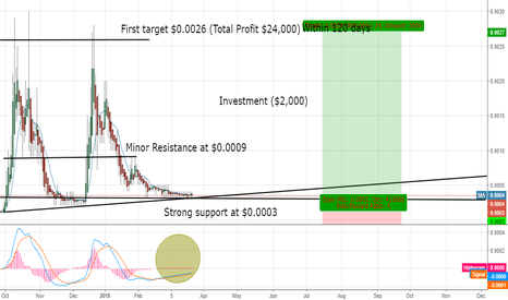 SANP: My 1st target for SANP $0.0026 (Total Profit $24,000)