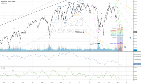 SPY: A Clear 3rd of a 3rd Elliot Wave Down is underway - continuation