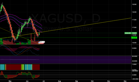 XAGUSD: could be back in business soon