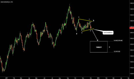 GOLD: Gold (XAU/USD). Triangle. Could drop lower. Target 1230-1193