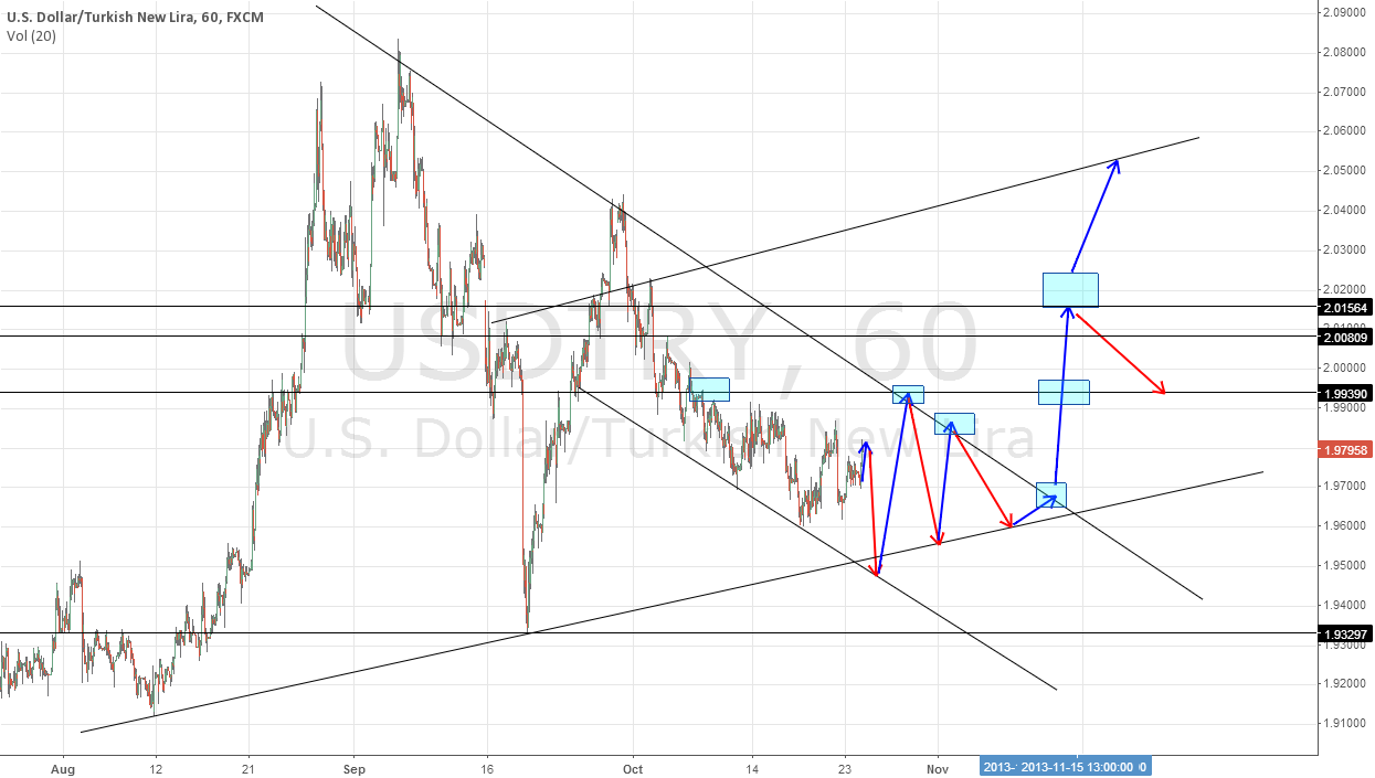 USD/TRY....