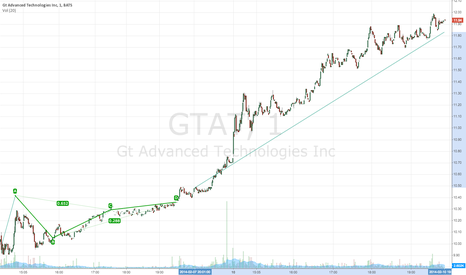 GTAT: $GTAT
