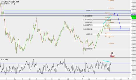 EURGBP: Potential SHORT position on EUR/GBP