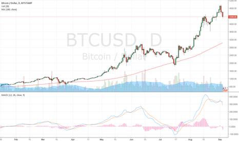 BTCUSD: crypto weekness