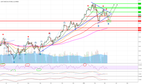 CL1!: The next crude bull is in the gate - saddle up
