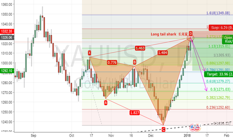 XAUUSD: xauusd——Long tail shark
