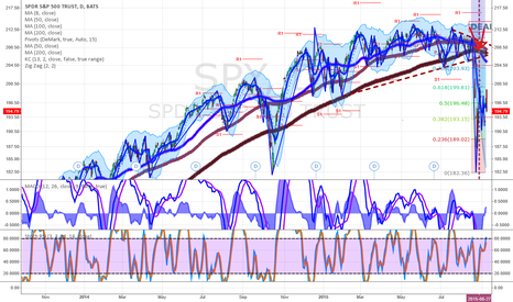 SPY: Entering BEAR Market if Fed is not supporive in next 2-3 weeks