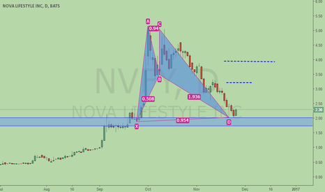 NVFY: Nova, bullish BAT