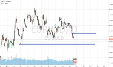 EURUSD: 20/10/16 | Prediction of EUR/USD volatility within the ranges