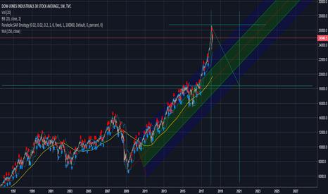 DJI: 3 year bear market?
