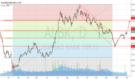 ALBK: Allahabad Bank approaching resistance level 70