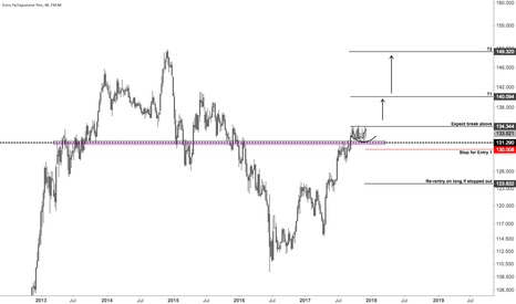 EURJPY: Euro will likely trade higher against Yen in the next 6 months