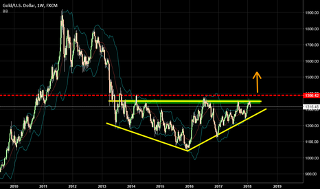 XAUUSD: Sands Are Finishing In The Sand Watch. To The Great RALLY..