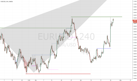 EURUSD: French elections and what´s next?