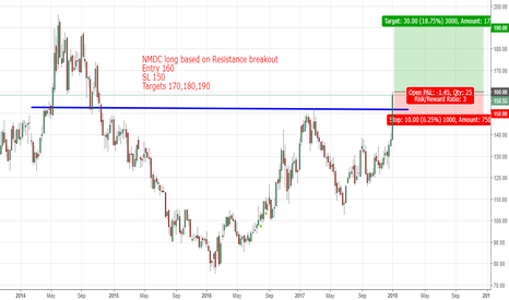 NMDC: NMDC long based on Resistance breakout