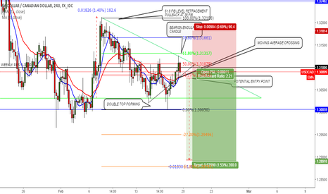 USDCAD: possible short entry on UC