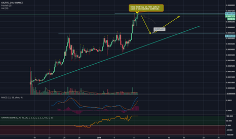 ICXBTC: ICX/BTC Testing the resistance for the second time ¨double tap""