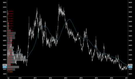 ZW1!: WHEAT | Nudging above 200MA