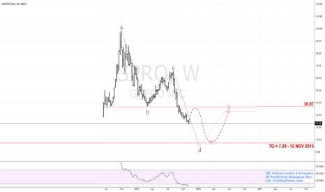GPRO: #GoPro No-Go, IPO Below H2O | $GPRO #nasdaq