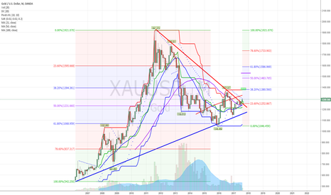 XAUUSD: Monthly Chart - Gold broke out of wedge