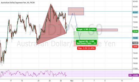 AUDJPY: Watching this
