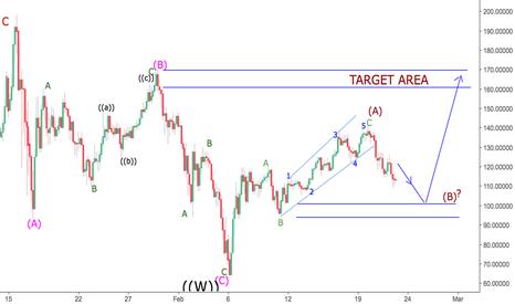 NEOUSD: NEOUSD bulls not dead yet: Possible 7:1 risk/reward ratio trade