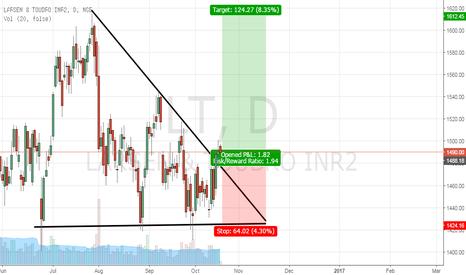 LT: Descending Triangle