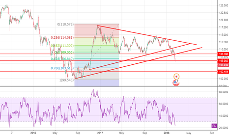 USDJPY: some deep to get top
