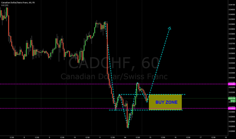 CADCHF: CONFIRMED LONG FOR CADCHF