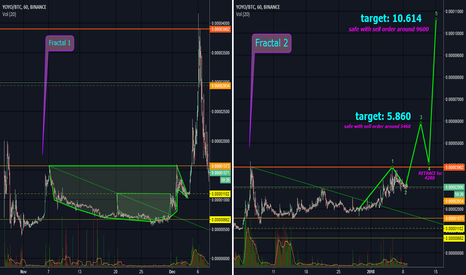 YOYOBTC: Double Embedded Cup'n'Handle FRACTAL is repeating! YOYO imminent