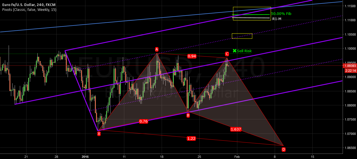 EURUSD Scenario Bullish Butterfly and Pitchfork