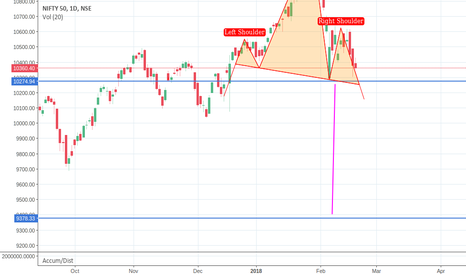 NIFTY: Nifty forming H&S