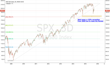 SPX: Next Alert Zone for SPX is 1825 - 1785
